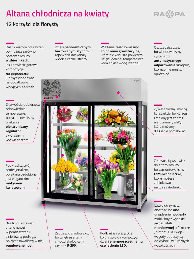 Infografika - Altana chłodnicza 12 korzyści dla florysty
